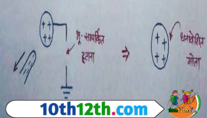 विद्युत आवेश तथा विद्युत क्षेत्र (12th, भौतिक विज्ञान, पाठ-1)