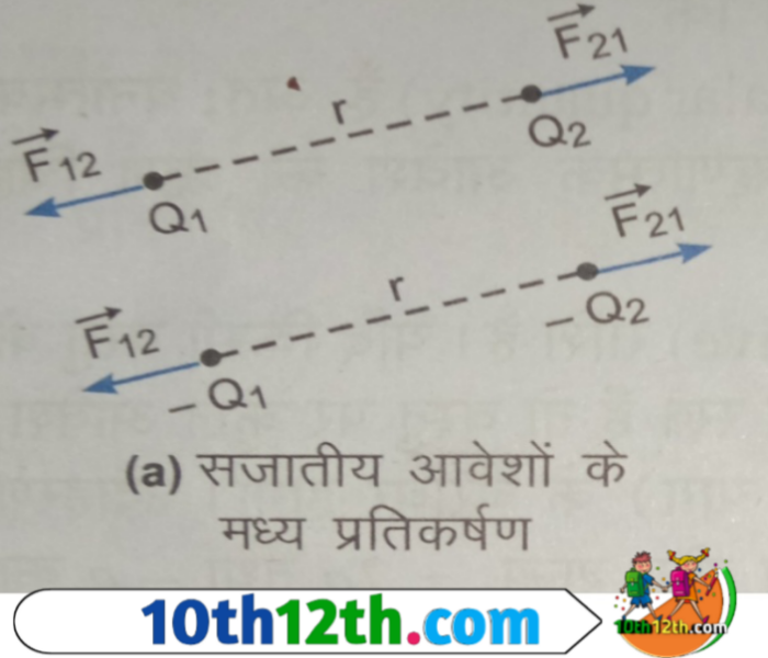 कूलॉम का नियम क्या है (12th, Physics, Lesson-1)