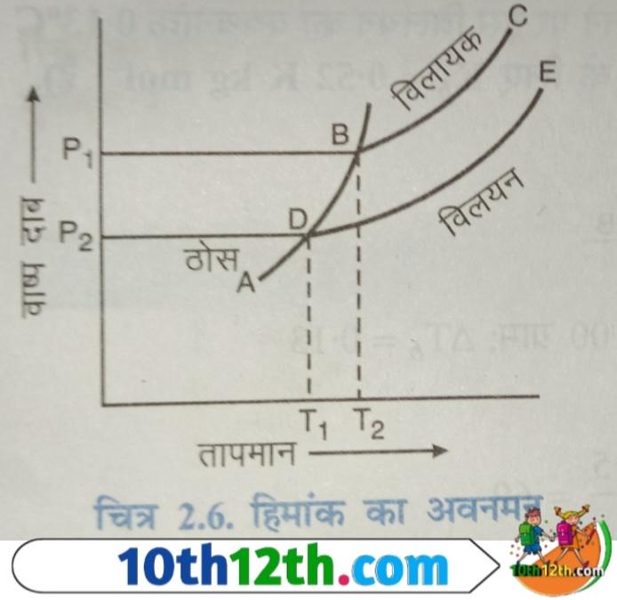 अणुसंख्य गुणधर्म क्या है (12th, Chemistry, Lesson-2)