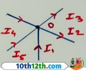 किरचॉफ का नियम किसे कहते है (12th, Physics, Lesson-4)
