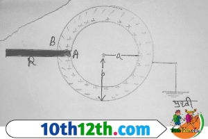 गोलाकार संधारित्र का व्यंजक, परिभाषा (12th, Physics, Lesson-3)