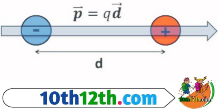 विद्युत द्विध्रुव, विद्युत द्विध्रुव आघूर्ण क्या है (12th, Physics, Lesson-1)