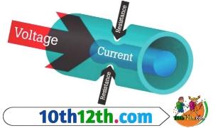 विद्युत प्रतिरोध क्या है, मात्रक (12th, Physics, Lesson-4)