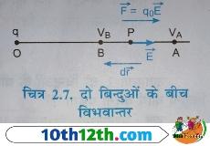 विद्युत विभवांतर किसे कहते है, मात्रक (12th, Physics, Lesson-2)