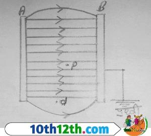समांतर प्लेट संधारित्र, परिभाषा (12th, Physics, Lesson-3)