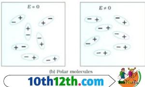 Polar dielectric, परावैधुतांक क्या है (12th, Physics, Lesson-3)