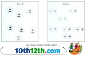 non Polar dielectric, परावैधुतांक क्या है (12th, Physics, Lesson-3)