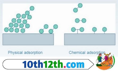 रासायनिक अधिशोषण क्या हैं? और यह कितने प्रकार के होते हैं