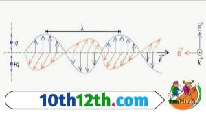 विद्युत चुंबकीय तरंग किसे कहते हैं? और इसके गुण व उदाहरण