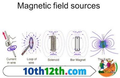 चुंबकीय क्षेत्र तथा चुंबकीय क्षेत्र की तीव्रता क्या है?