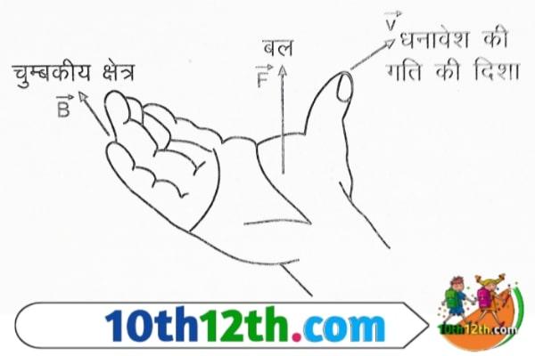 दाएं हाथ की हथेली का नियम