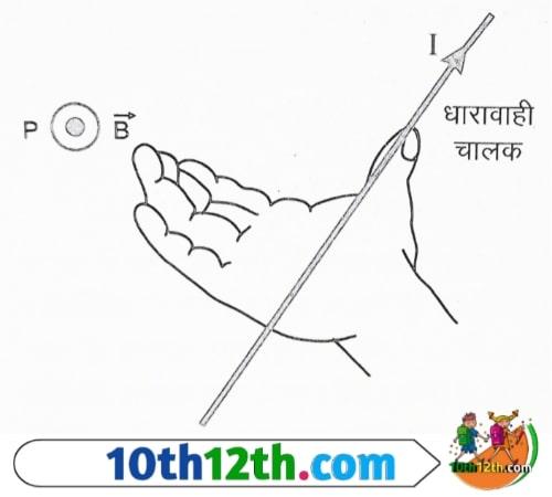 मैक्सवेल का कॉर्क स्क्रू नियम और दाये हाथ की हथेली का नियम क्या है।