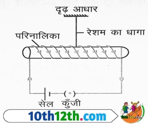 परिनालिका क्या है? Solenoid in hindi